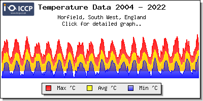 IICCP Graph for Station Data from Horfield, South West, England